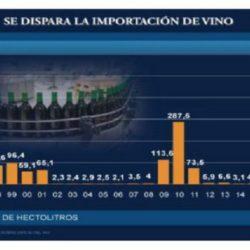 Vino: las importaciones desde Chile son récord y ya explican el 15% del consumo interno