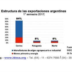Argentina exporta apenas US$640 por habitante, mientras Chile 1800 y Uruguay 1000