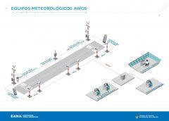 El Aeropuerto de San Rafael contará con nuevos equipos AWOS